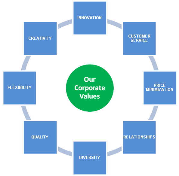 corporate-values